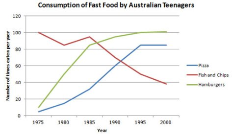 T1_changes_fast_food_consumption