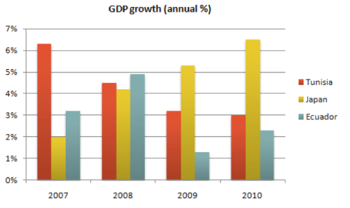 ic task 1 changes GDP 3 countries
